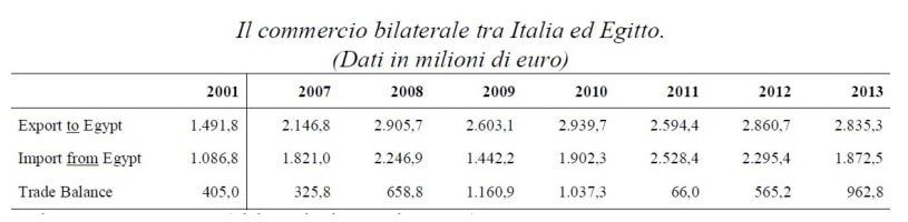 Tabella Eurostat Italia-Egitto